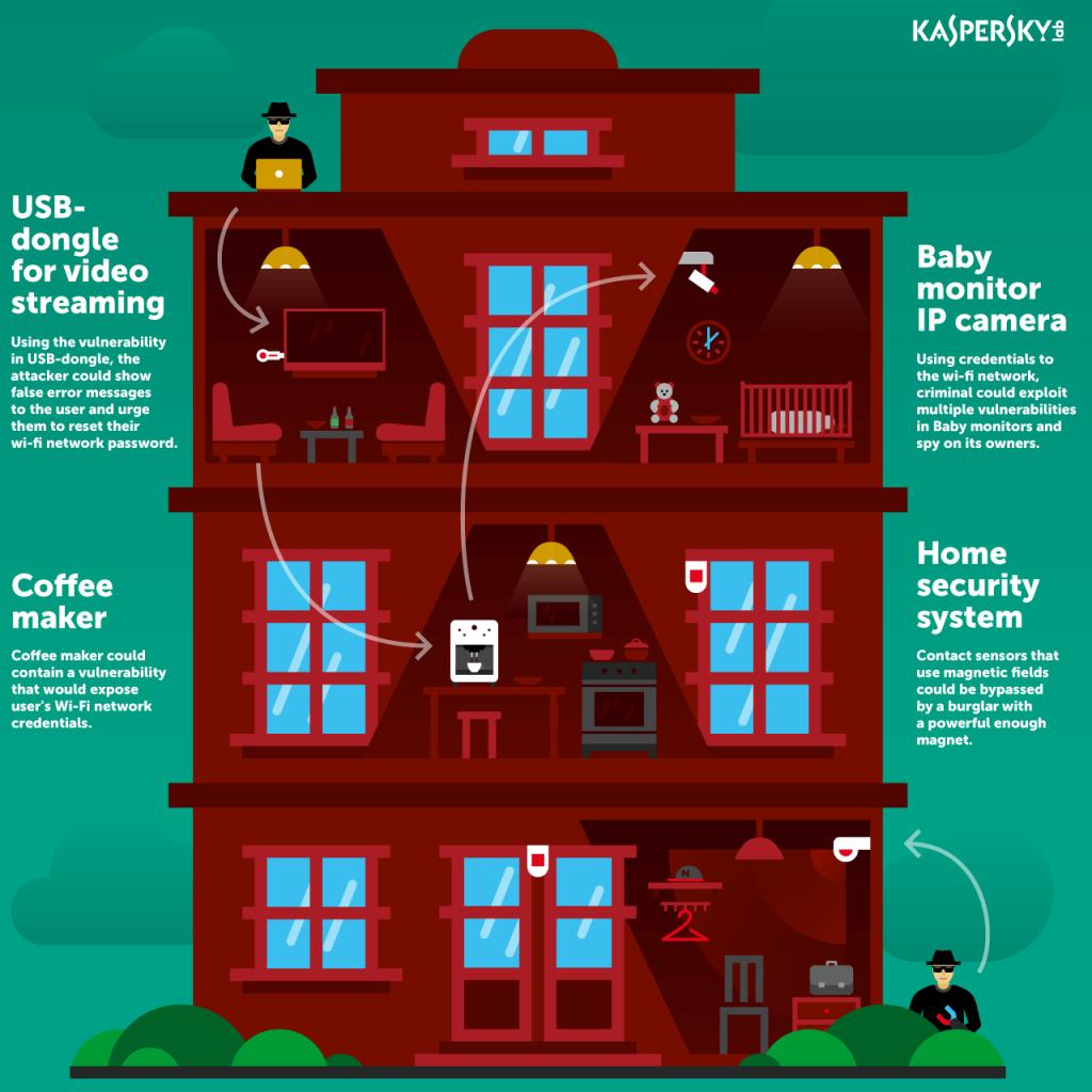 kapersky-alarm-test