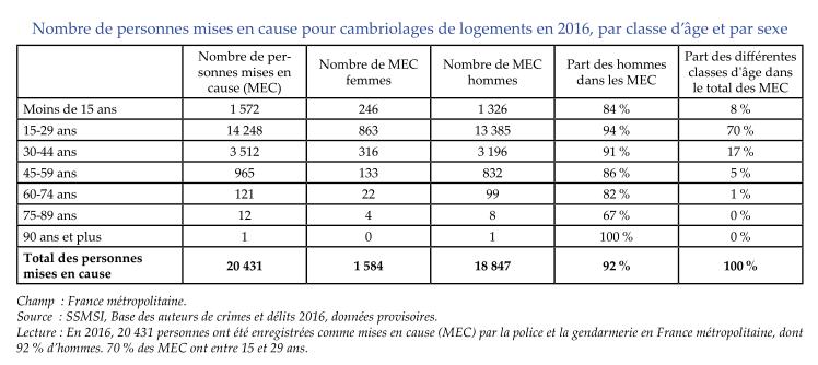 stats cambriolage demographie