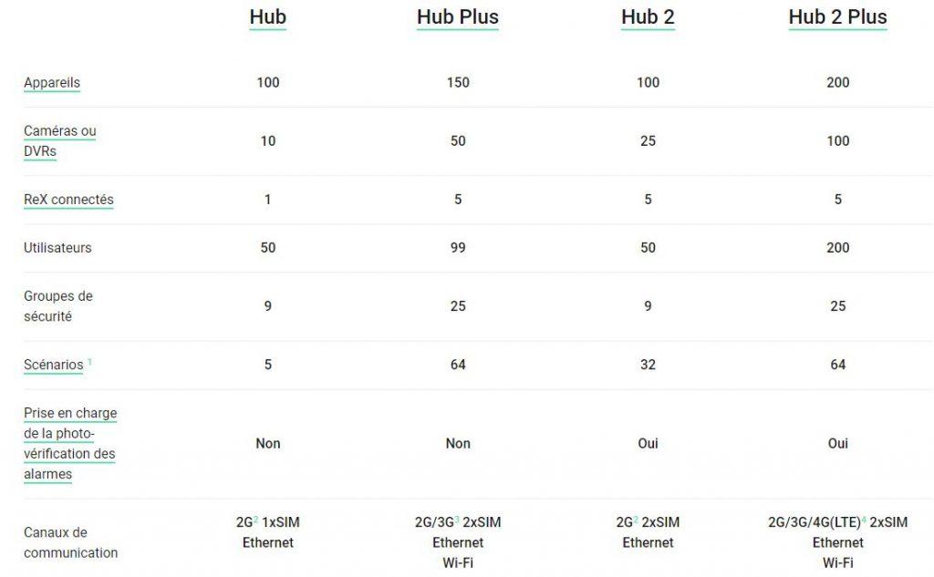 Comparatif Hubs Ajax